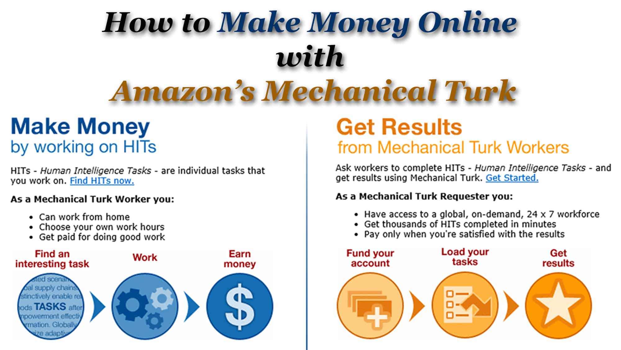 How to Make Money Online with Amazon's Mechanical Turk!