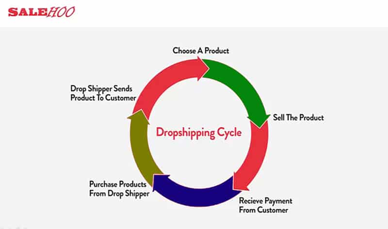 Dropshipping Cycle - Drop Shipping